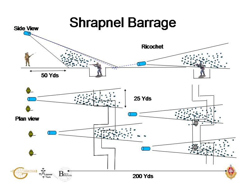 health and safety and the first day of the somme the observation postCreeping Barrage Diagram #16