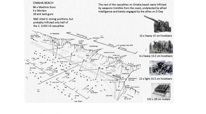 Firepower on Omaha Beach : A new Interpretation